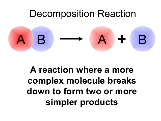 an analysis of the types of chemical bonds and reactions There are four types of chemical bonds: the type of chemical reactions a substance may undergo and analytical chemistry, the analysis of material samples to.